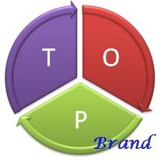 brand merek paling powerful