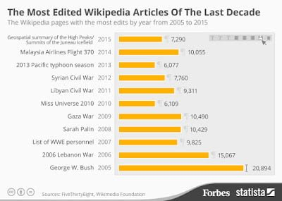 Artikel Wikipedia