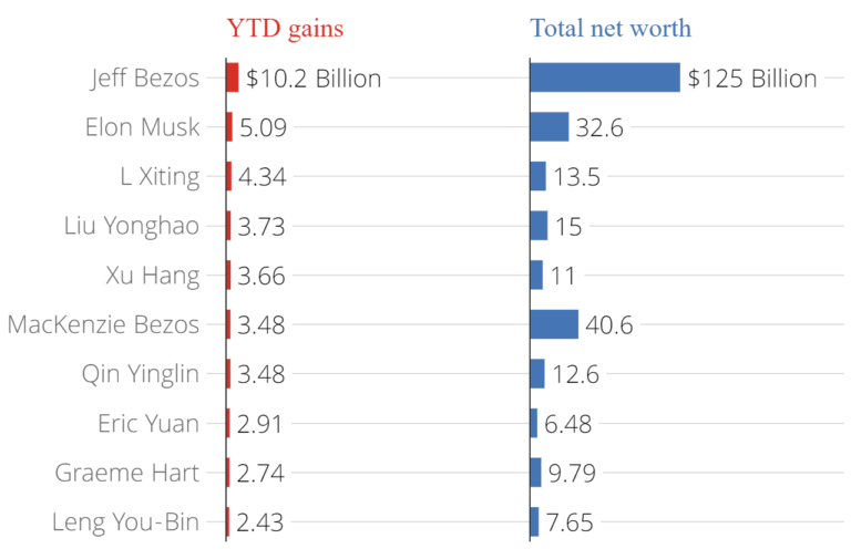 miliarder naik